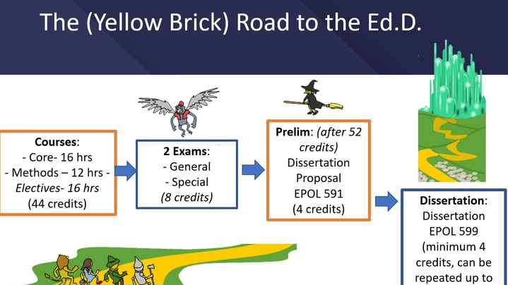 Thumbnail for channel Online EdD Resources