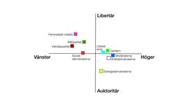 Miniatyrbild för inlägg Var hamnar våra politiska partier på den libertära-auktoritära skalan?