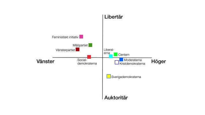 Var hamnar våra politiska partier på den libertära-auktoritära skalan?
