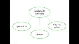 Thumbnail for entry Akademiskt skrivande