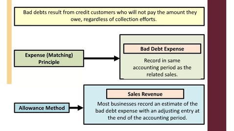 Thumbnail for entry ACCT7000_M9L2 Accounting to Bad Debt rec