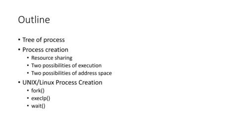 Thumbnail for entry ECS251 WQ2021 Process Management - Process Creation & Process Tree