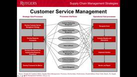 Thumbnail for entry Customer Service Management - Part 2