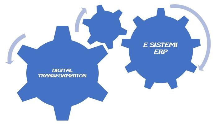 Thumbnail for channel DIGITAL TRANSFORMATION E SISTEMI ERP
