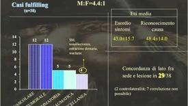 Thumbnail for entry Una entità clinica inusuale ma temibile: la Cefalea a grappolo