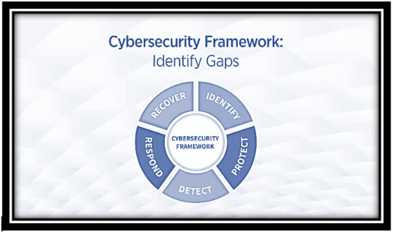 Cybersecurity Framework: Identify Gaps