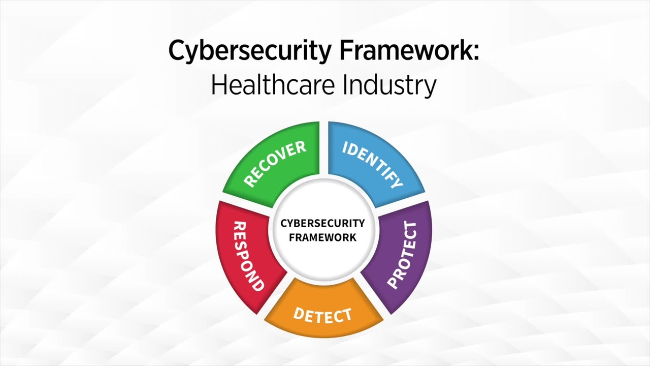 Cybersecurity Framework: Healthcare Industry