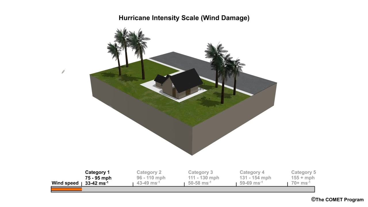 Impact from Winds of Different Strength Hurricanes