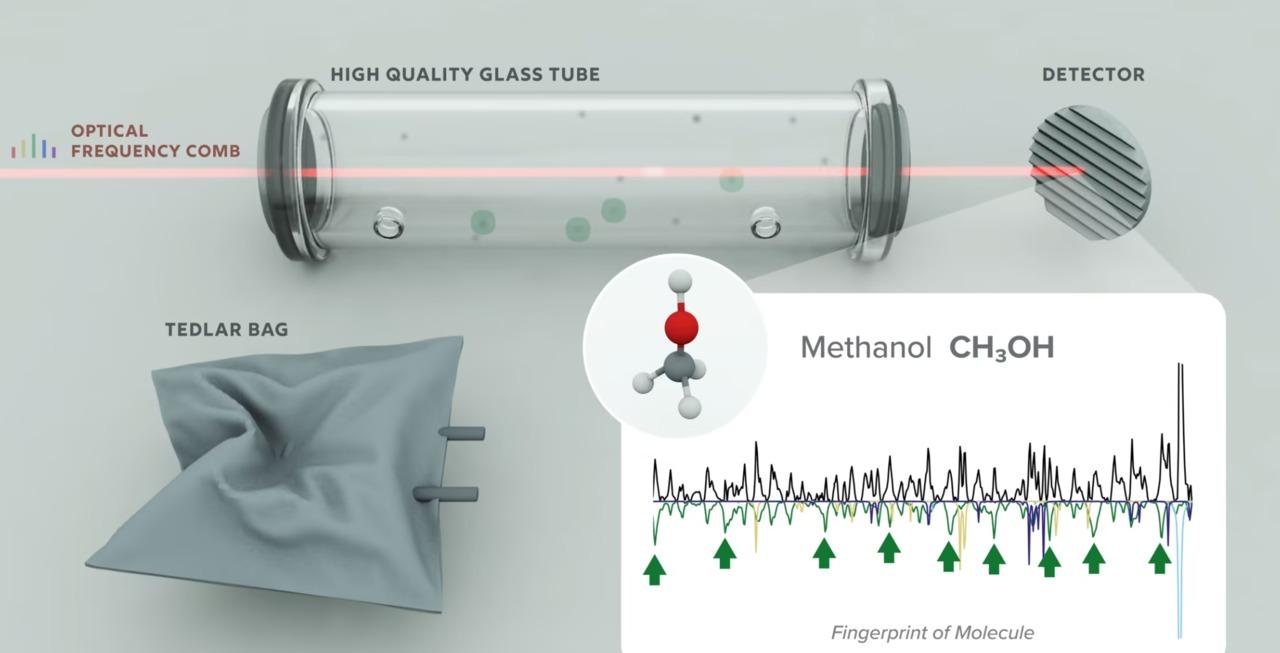NIST/JILA's Frequency Comb Breathalyzer