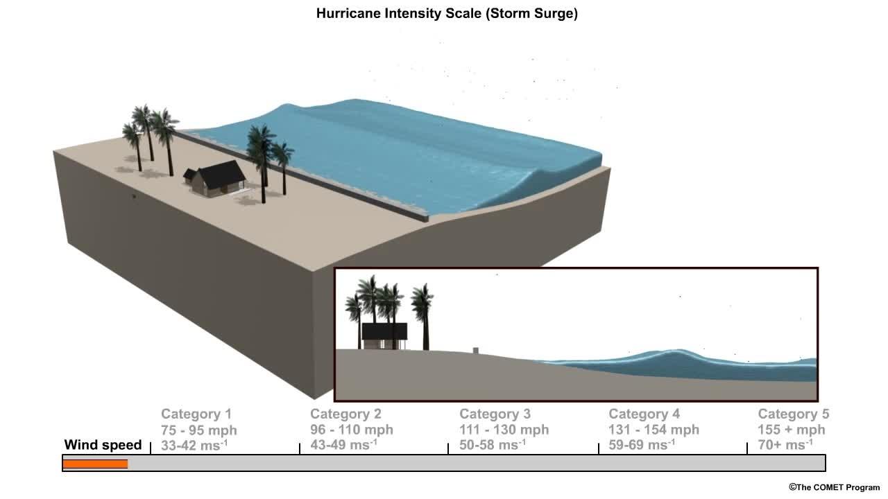 Storm Surge Animation