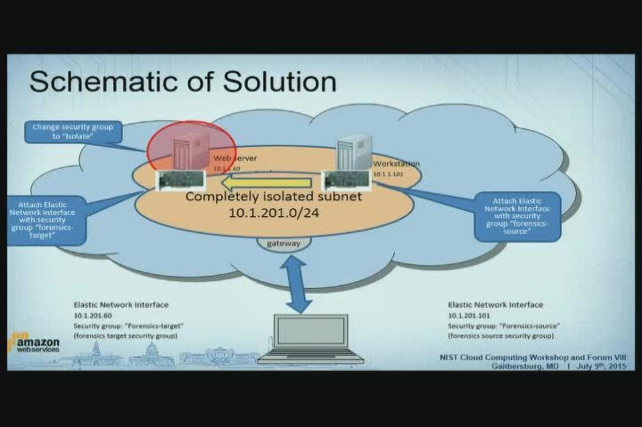 Day 3, Part 6. Cloud Computing VIII July 9
