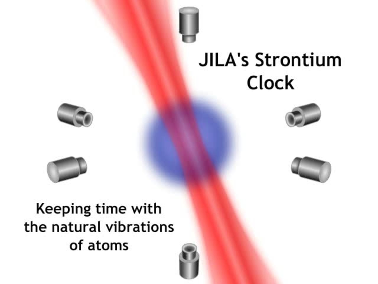 Strontium Clock Animation