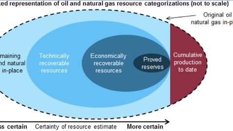 Thumbnail for entry 310: Technically & Economically Recoverable Reserves