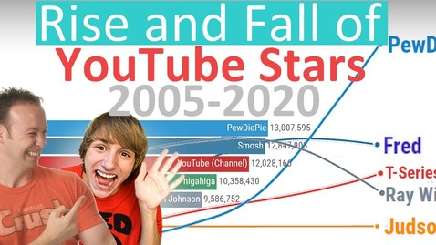 Thumbnail for entry The Rise and Fall of YouTube Stars - Subscriber History (2005-2020)