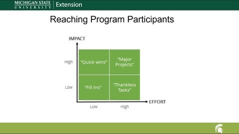 Thumbnail for entry Quadrant Diagram Facilitative Leadership Online