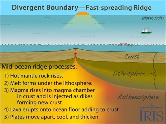 Divergent Boundary Mediaup